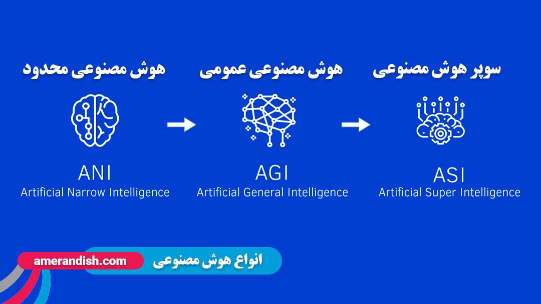 انواع هوش مصنوعی