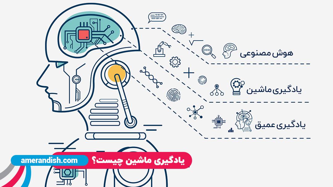 یادگیری ماشین چیست