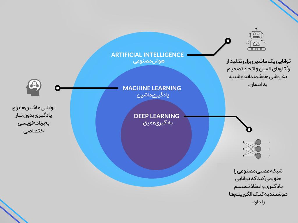 تفاوت هوش مصنوعی، یادگیری ماشین و یادگیری عمیق