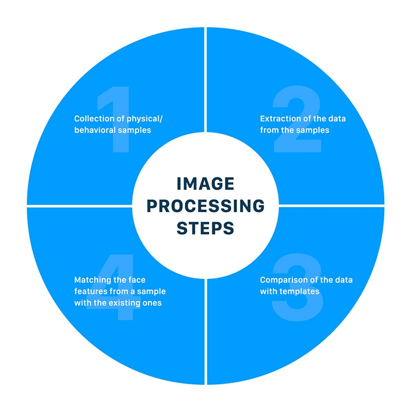 image-processing-steps