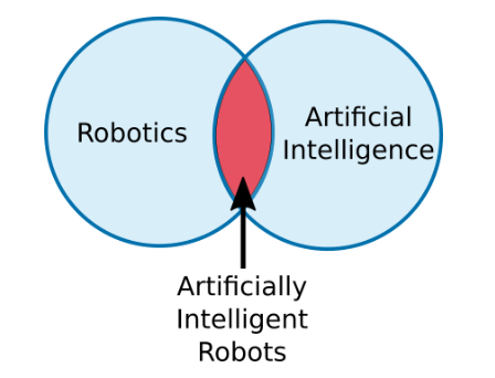 robotic-vs-artificial-intelligence.png