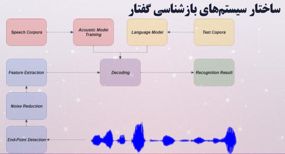 ساختار سیستم های بازشناسایی گفتار