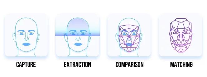 facial-recognitian-technology-matching.png