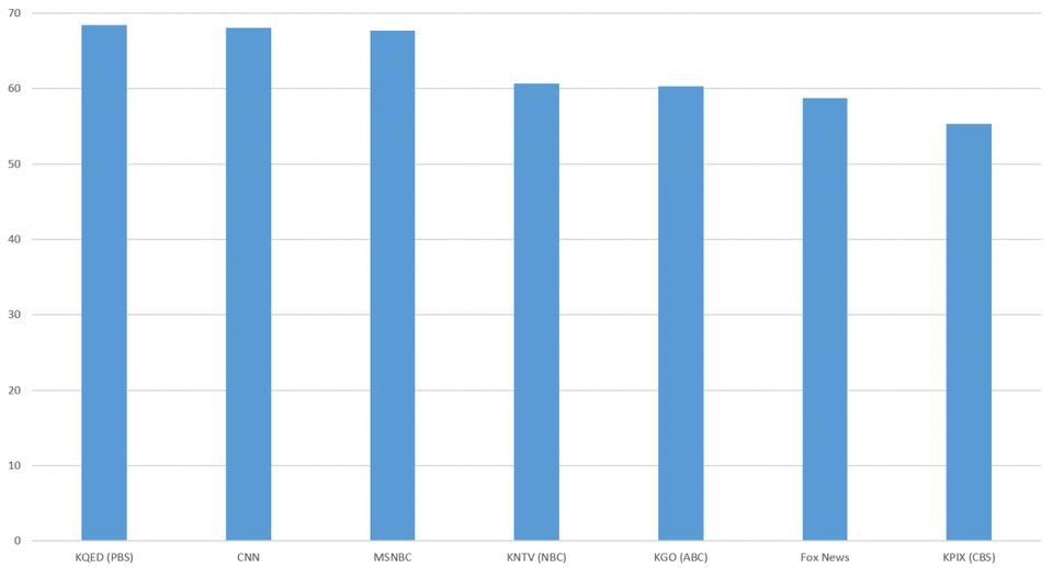 شباهت کلی بین زیرنویسها و رونویسها به عنوان درصدی از کلمات و محاسبه شده توسط لینوکس.